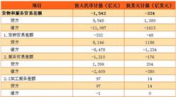 2017年2月中国国际货物和服务贸易逆差1542亿