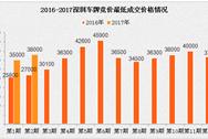 2017年3月深圳小汽车车牌竞价摇号启动:成交价格将保持上涨