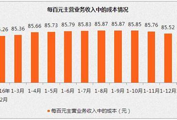 1-2月规模以上工业企业实现收入17.1万亿  同比增长13.7%(附图表)