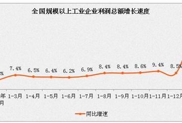 1-2月份全国规模以上工业企业利润总额同比增长31.5%(附图表)