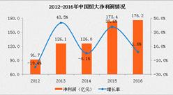 中国恒大2016年报:营收2114.40亿 同比增长58.8%(附图表)