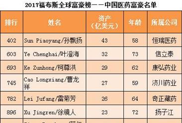 2017福布斯中国医药富豪排行榜