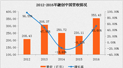 融创中国2016年报:营收同比增长54% 增收不增利(附图表)