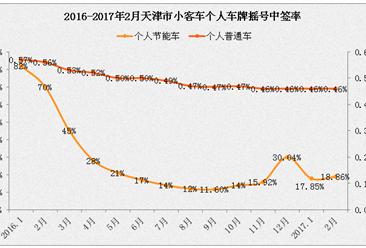 2017年3月天津小汽车车牌摇号预测 个人指标增至3840个(附查询网址)