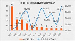 2017年3月北京各区房价排名:西城区房价涨势惊人