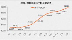北京10天出台九项楼市调控措施 2017北京房价会降吗?(附北京房价走势)