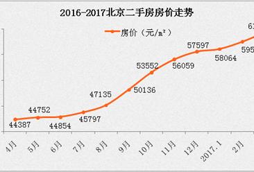 雄安新区设立 北京房价会降吗?(数据分析)