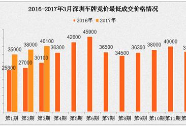 2017年3月深圳小汽车车牌竞价情况统计分析(图表)