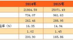 2016年平安银行经营数据:净利润297.8亿  同比增长3.1%