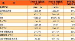 2017年中央一般公共預算支出預算表:預計財政支出9.57萬億