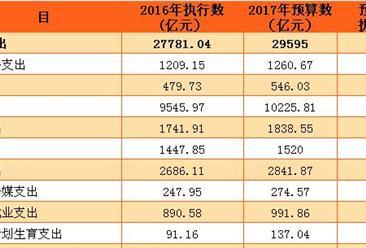 2017年中央一般公共预算支出预算表:预计财政支出9.57万亿