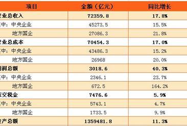2017年中央本级支出预算表:预算支出2.96万亿 较上年增长6.5%