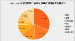 2016年中国VR(虚拟现实)行业投融资现状与2017发展趋势预测