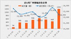 广州增城不限购 增城房价将涨不停(数据分析)