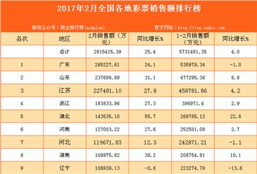 2017年2月全国31省市彩票销售额排行榜