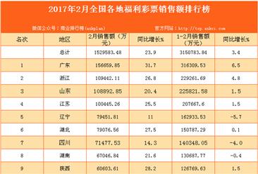 2017年2月全国31省市福利彩票销售额排行榜