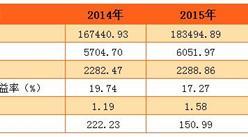 2016年建设银行业绩分析:净利润2323.89亿  同比增加1.53%