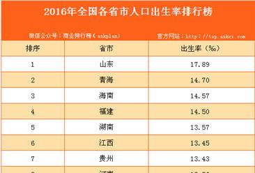 2016年全國各省市人口出生率排行榜