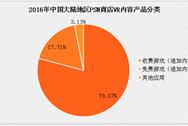 2017年中国VR分发平台产品现状分析:VR内容以收费游戏为主