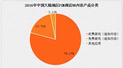 2017年中國VR分發平臺產品現狀分析:VR內容以收費游戲為主