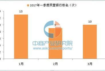 袁健教授:民营银行申办回归理性  2017一季度民营银行核名32家