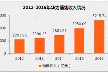 华为2016年财报分析:营收增长32% 净利仅增0.4%