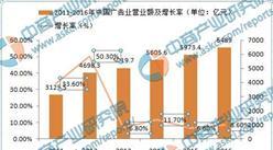 商情数据:2016年中国广告行业营收规模近6500亿  增长率为8.6%