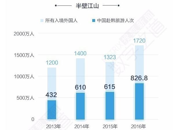韩国失去中国游客,经济还好吗?(数据分析)