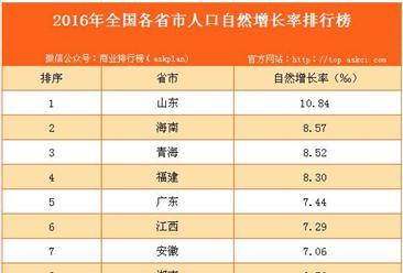 2016年全國各省市人口增長率排行榜