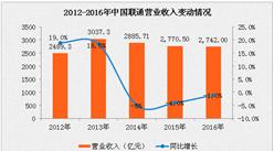 中国联通2016年净利润下滑94.1% 三大运营商阵型会变吗?