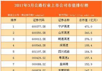 2017年3月国内公路行业上市公司市值排行榜