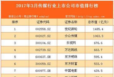 2017年3月国内传媒行业上市公司市值排行榜