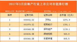 2017年3月国内房地产行业上市公司市值排行榜