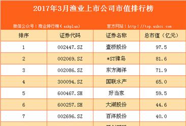 2017年3月国内渔业上市公司市值排行榜