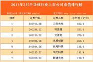 2017年3月国内半导体行业上市公司市值排行榜
