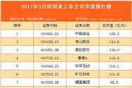 2017年3月国内纺织业上市公司市值排行榜