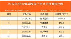 2017年3月国内金属制品业上市公司市值排行榜