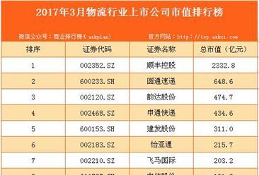 2017年3月国内物流行业上市公司市值排行榜