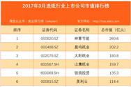 2017年3月国内造纸行业上市公司市值排行榜