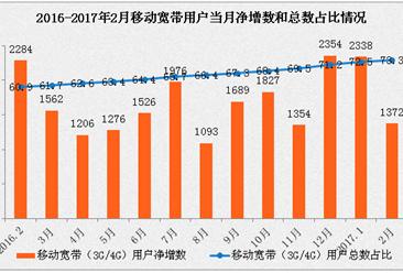 2017年1-2月通信业经济运行情况分析:务总量增长41.8%(图)