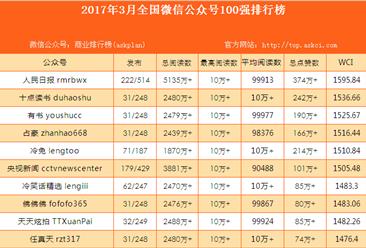 2017年3月全国微信公众号100强排行榜(附完整榜单)