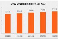 福州市常住人口大数据:2016年常住人口757万  增加7万