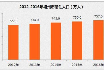 福州市常住人口大數據:2016年常住人口757萬  增加7萬