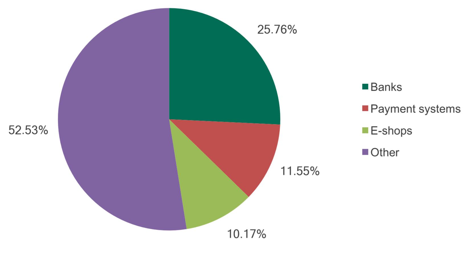2016年度金融网络威胁专题数据分析报告
