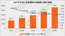 2017年中国工业物联网市场规模及增长预测