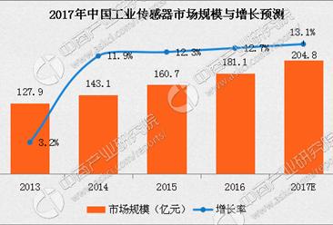 2017年中国工业传感器市场规模及增长预测