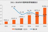 2016年中国网络零售额为51556亿 增速连续三年下降(附图表)