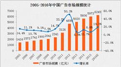 2016年中国广告市场规模数据分析