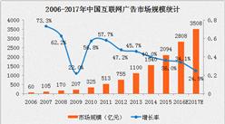 2017年中国互联网广告市场规模预测分析