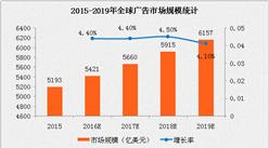 2016年全球广告市场规模及发展趋势分析